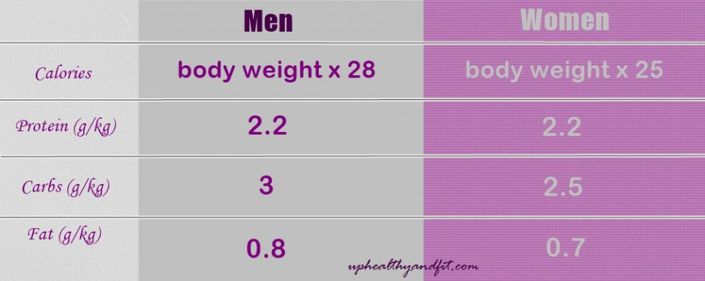 calorie-and-nutrient-daily-requirements-men-women