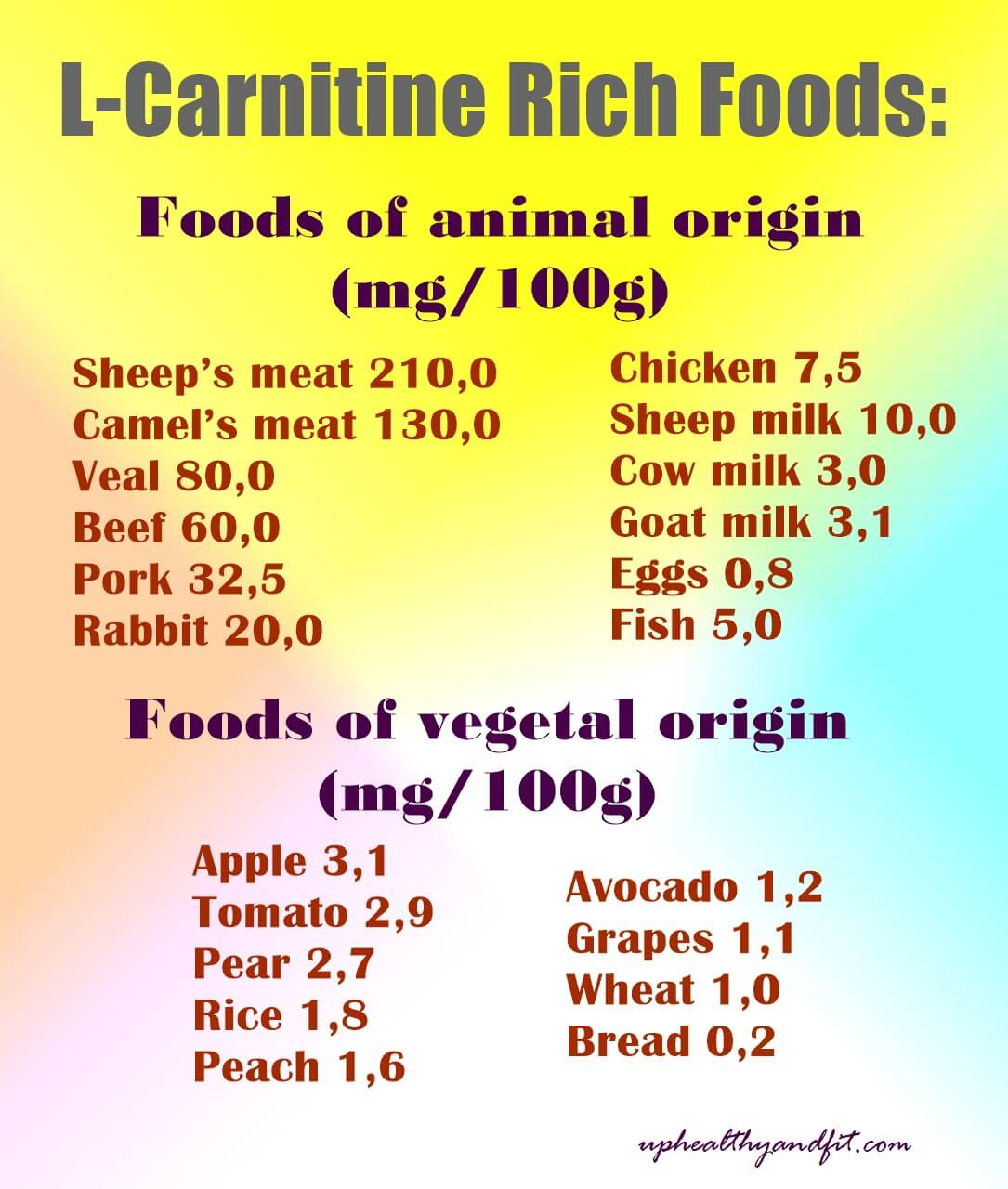 l-carnitine-rich-foods