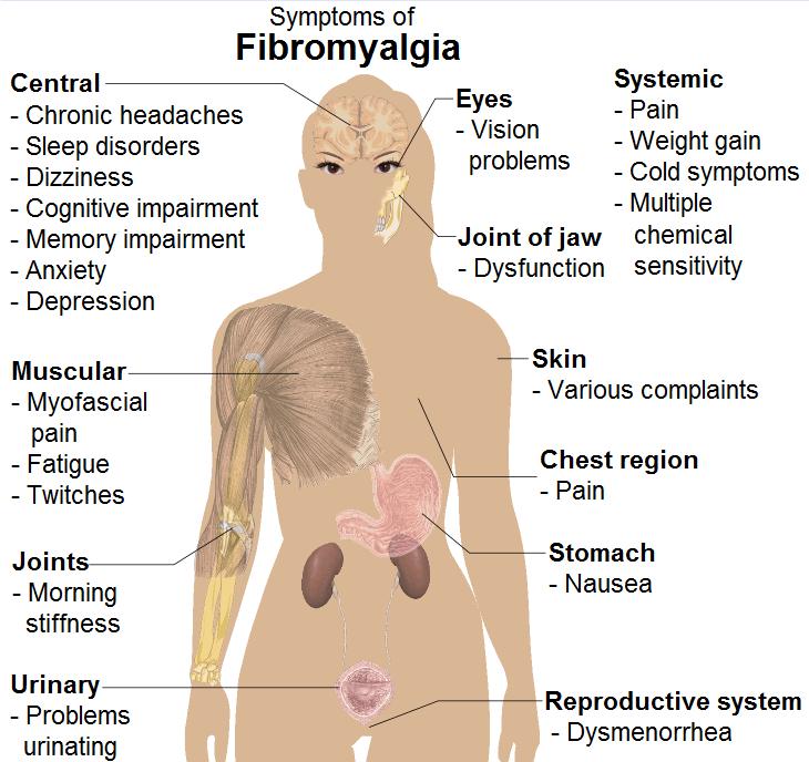 griffonia-and-fibromyalgia